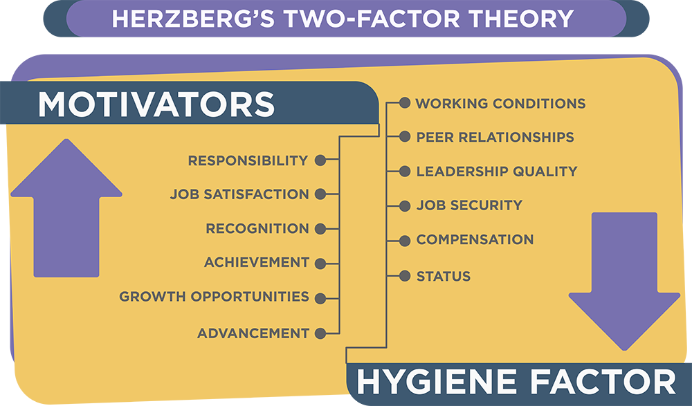 two-factor-theory