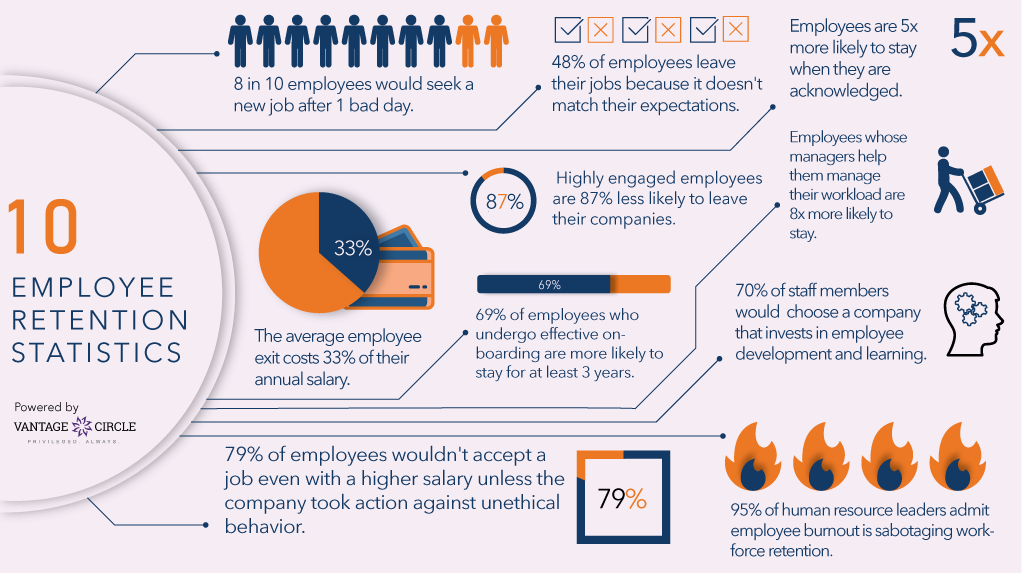 employee-retention-statistics-infographic-1