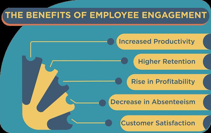 Benefits-of-Employee-Engagement