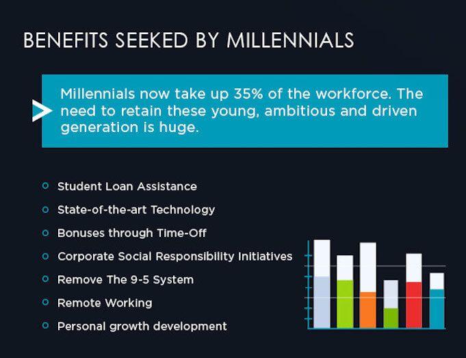 Employee-Benefits-for-Millennials