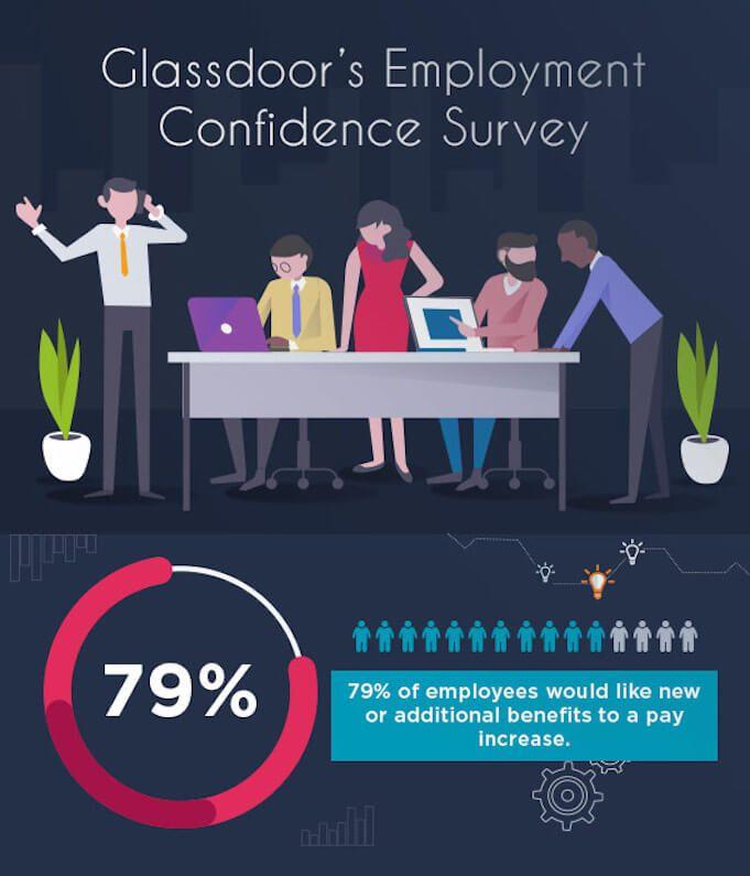 Employee-benefits-ideas-Glassdoors-Employee-Engagement-Survey