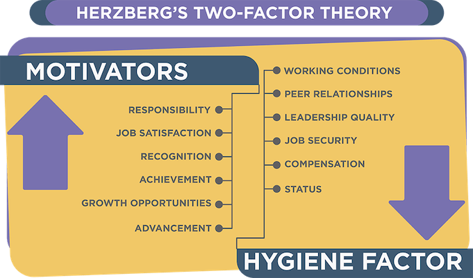 Employee-retention-strategies-two-factor-theory