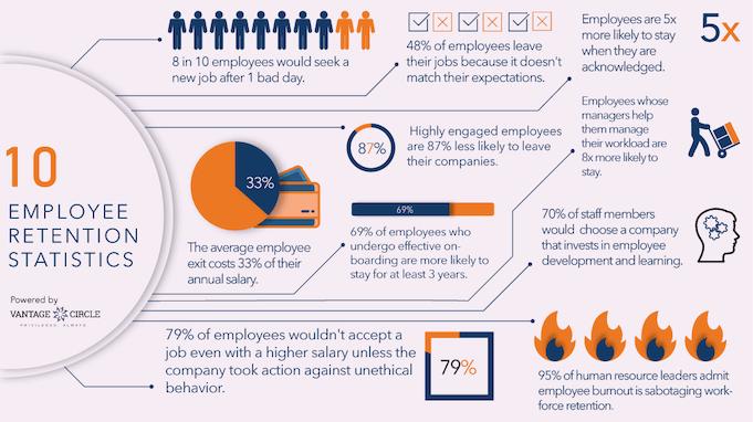 employee-retention-statistics-infographic
