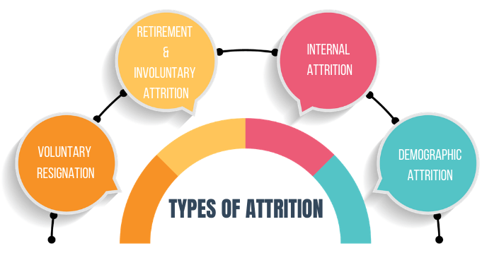 TYPES-OF-attrition--1-