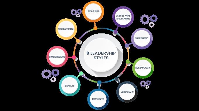 Types-of-leadership-styles