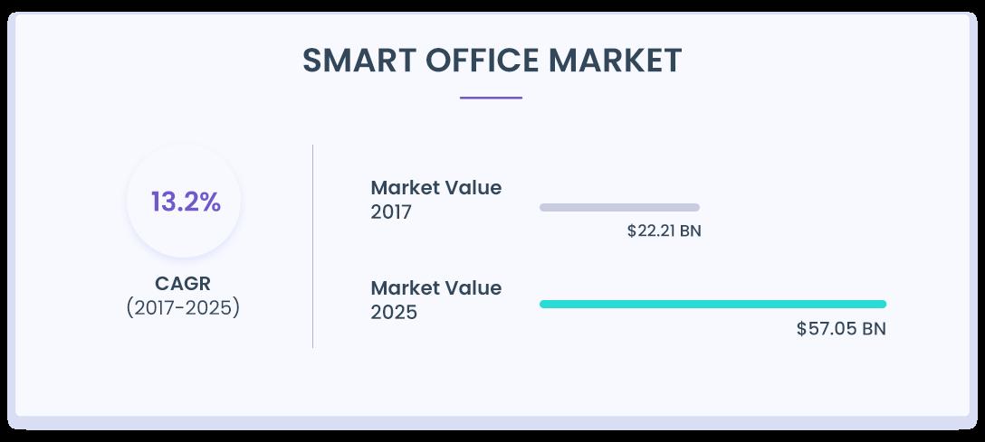 smart-office-market-1