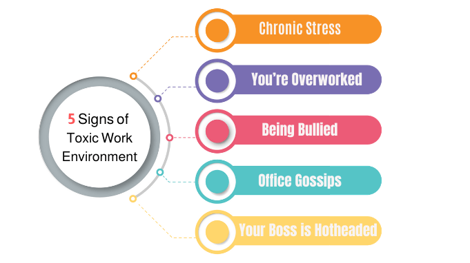 5-Signs-of-Toxic-Work-Environment--1-