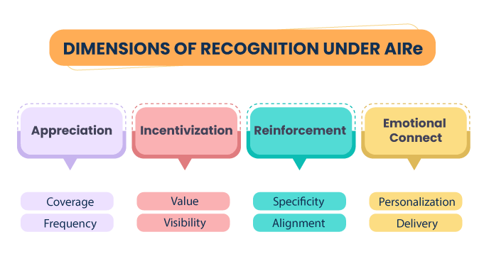 Dimensions-of-Recognition-AIRe