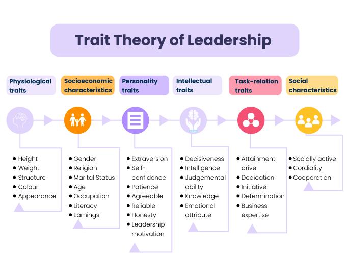 Trait-Theory-of-Leadership---1-