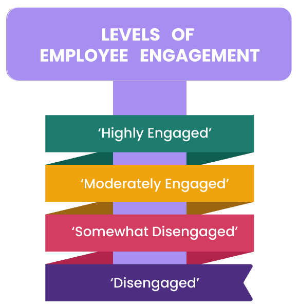 levels-of-employee-engagement
