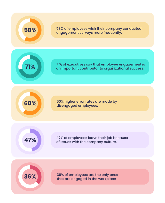 statistics showing how employee engagement is so important