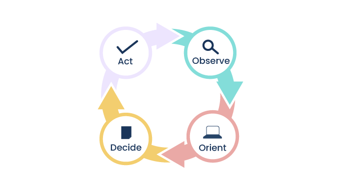 The-four-step-approach-of-a-OODA-loop