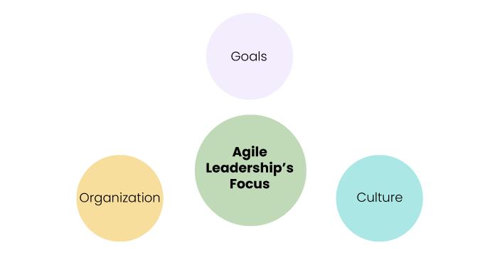 The-three-main-focus-of-agile-leaders