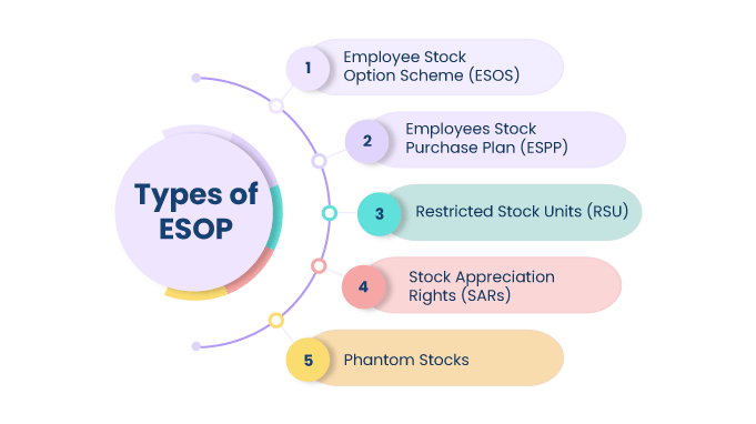 Types-of-ESOP